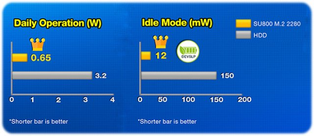 productImage8580.thumb  3.jpg.f5350b80f3590885e51d20ab3316a201 3 - اس اس دی ای دیتا Adata SSD Ultimate SU800 M2 2280 1TB