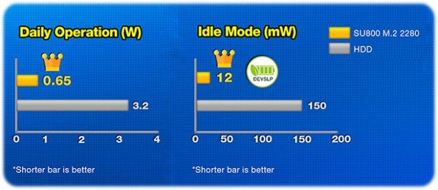 productImage8580.thumb .jpg.f5350b80f3590885e51d20ab3316a201 - اس اس دی ای دیتا Adata SSD Ultimate SU800 M2 2280 128GB