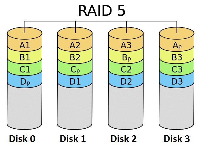 معرفی کامل RAID در تجهیزات ذخیره سازی