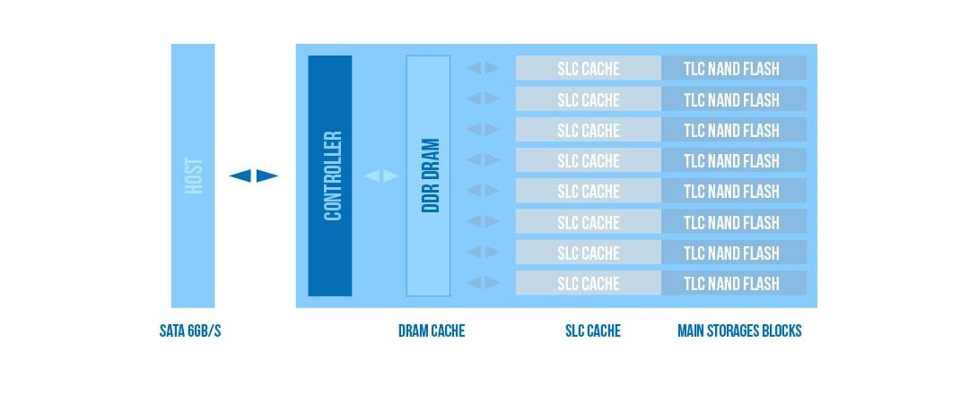 ssd silicon power a55 ssdbazar 8 3 - اس اس دی سیلیکون پاور Silicon Power SSD A55 1TB