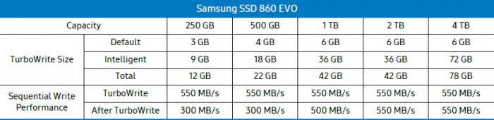 Samsung 860 EVO Intelligent TurboWrite Capacity 700x170 - مقایسه سه محصول Samsung 860 QVO vs 860 EVO vs 860 PRO کدام یک را باید خریداری کنید؟