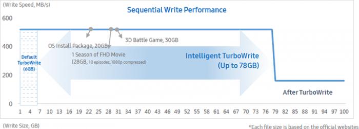 Samsung Intelligent TurboWrite Illustration 700x251 - مقایسه سه محصول Samsung 860 QVO vs 860 EVO vs 860 PRO کدام یک را باید خریداری کنید؟